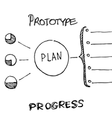 Prototyping, planning, and progress through product idea development phase