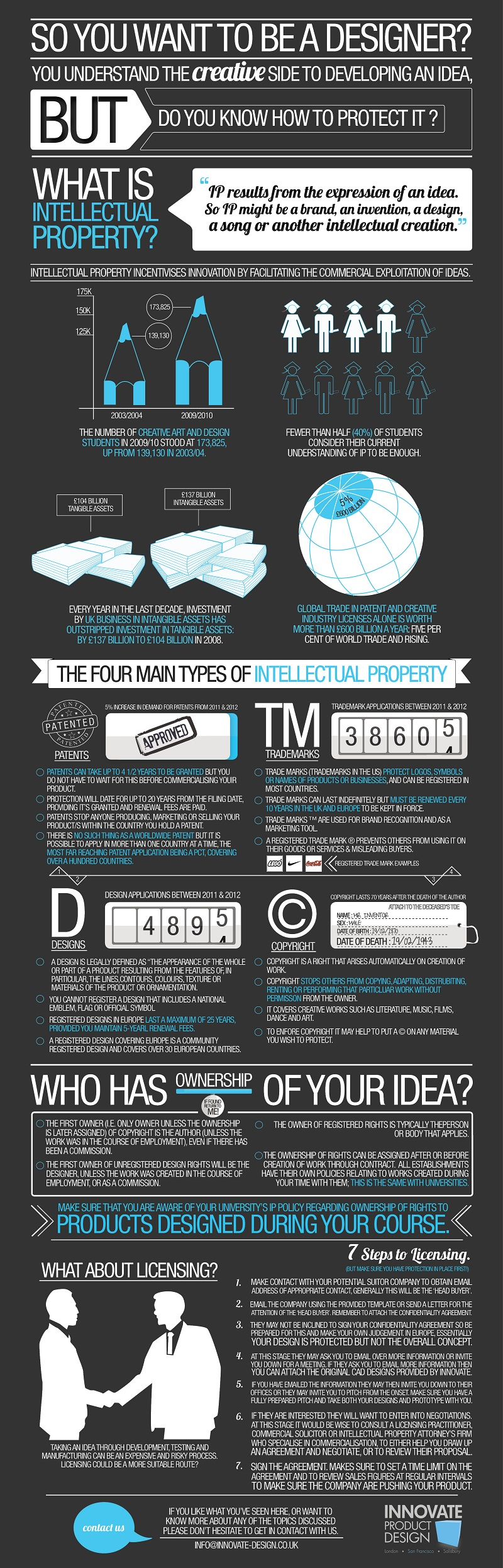 what is intellectual property infographic