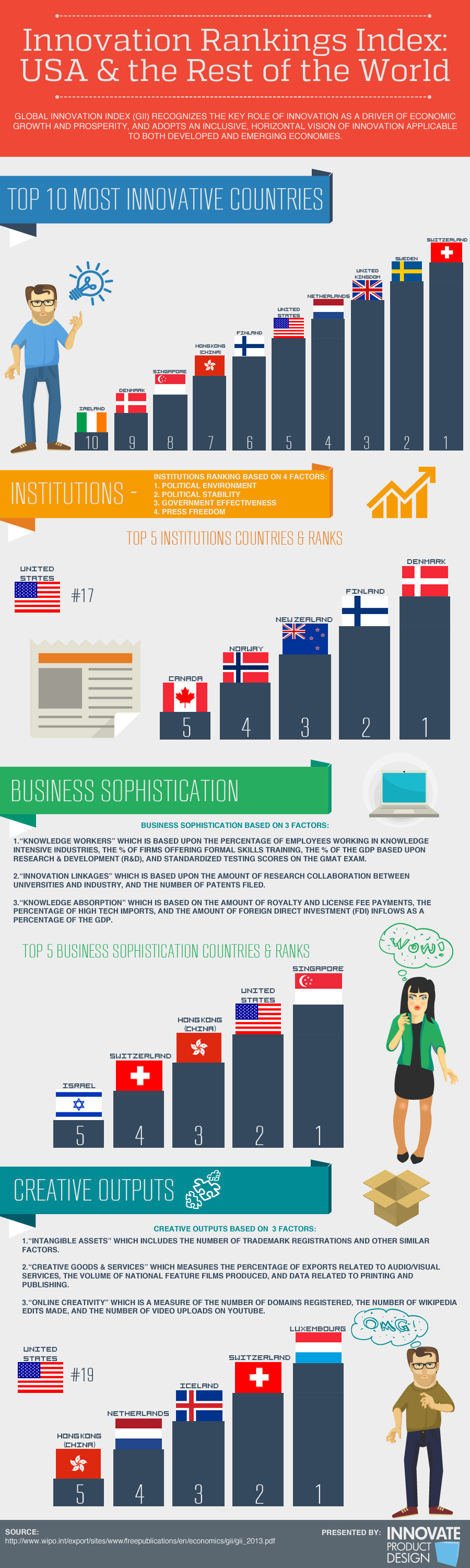 Innovation Index of US and the Globe Infographic